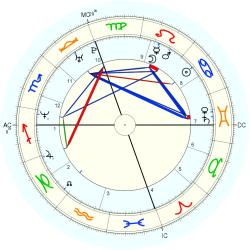 Travis Best - natal chart (Placidus)