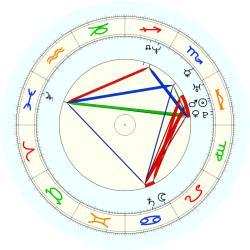 Keith Booth - natal chart (noon, no houses)
