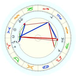 Chucky Brown - natal chart (noon, no houses)