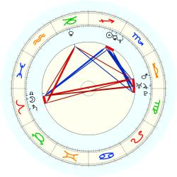 Dee Brown - natal chart (noon, no houses)