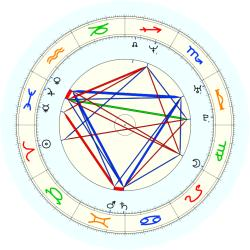 Marcus Brown - natal chart (noon, no houses)