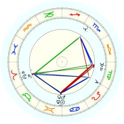 Jed Buechler - natal chart (noon, no houses)