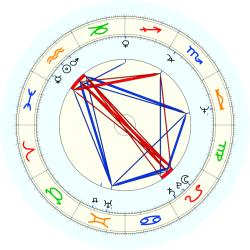 Darrell Waltrip - natal chart (noon, no houses)