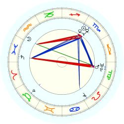 Gail Devers - natal chart (noon, no houses)