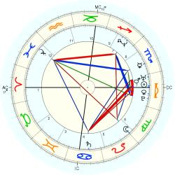 Accident: Fatality 37714 - natal chart (Placidus)
