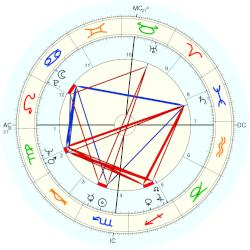 C. K. Williams - natal chart (Placidus)