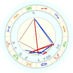 Chuck Daly - natal chart (noon, no houses)