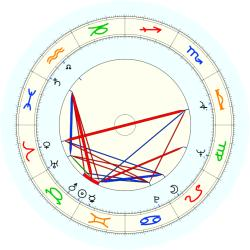 Bill Fitch - natal chart (noon, no houses)