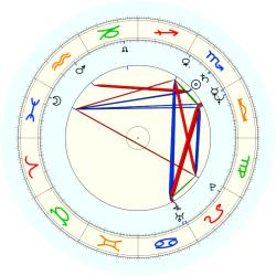 Alvin Gentry - natal chart (noon, no houses)