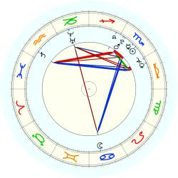 Sports: Basketball NBA 37786 - natal chart (noon, no houses)