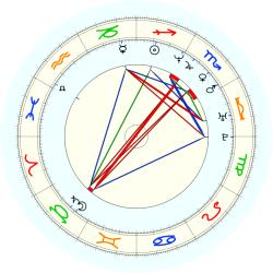 Bryant Stith - natal chart (noon, no houses)