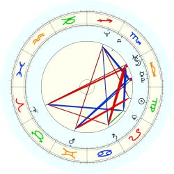 John (1975) Thomas - natal chart (noon, no houses)