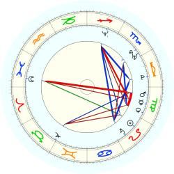Antoine Walker - natal chart (noon, no houses)