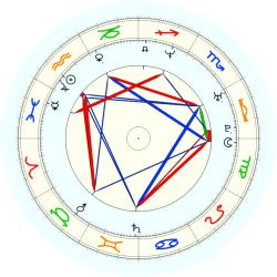 John Wallace - natal chart (noon, no houses)