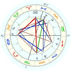 Eric Washington - natal chart (Placidus)