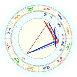 Clarence Weatherspoon - natal chart (noon, no houses)