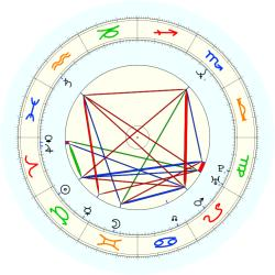 Bill Wennington - natal chart (noon, no houses)