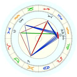 Aaron Williams - natal chart (noon, no houses)