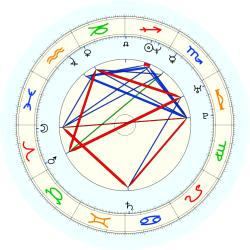 Corliss Williamson - natal chart (noon, no houses)