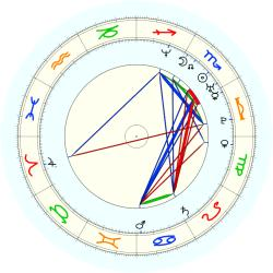 Lorenzen Wright - natal chart (noon, no houses)