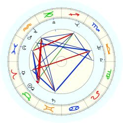 Serge Zwikker - natal chart (noon, no houses)