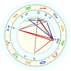 Craig Biggio - natal chart (noon, no houses)