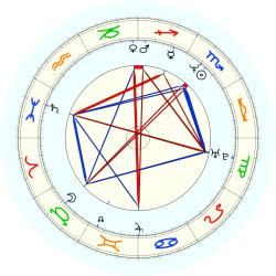 Jeff Blauser - natal chart (noon, no houses)