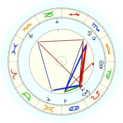 "Arnold ""Red"" Auerbach - natal chart (noon, no houses)"