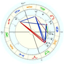 Willis Reed - natal chart (Placidus)