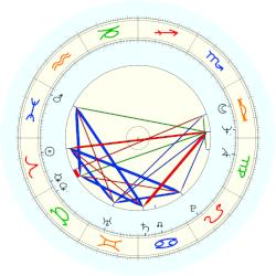Walt (1945) Frazier - natal chart (noon, no houses)