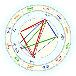 Henry (Dutch) Dehnert - natal chart (noon, no houses)