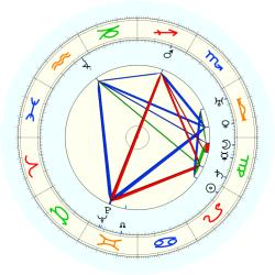 Maurice Podoloff - natal chart (noon, no houses)