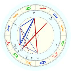 "Edward ""Ned"" Irish - natal chart (noon, no houses)"
