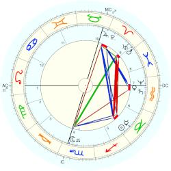 King of Greece George I - natal chart (Placidus)
