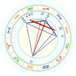 Jerome Allen - natal chart (noon, no houses)