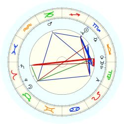 Greg Anthony - natal chart (noon, no houses)