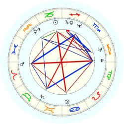 Brent Barry - natal chart (noon, no houses)
