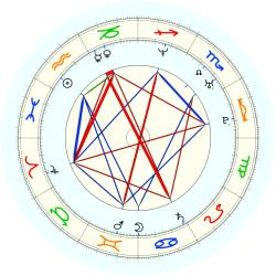 Tony Battie - natal chart (noon, no houses)