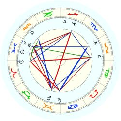 Marcus Camby - natal chart (noon, no houses)
