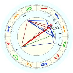 Jimmy Carruth - natal chart (noon, no houses)