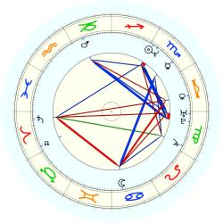 Chris Childs - natal chart (noon, no houses)