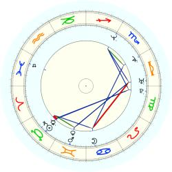 Doug Christie - natal chart (noon, no houses)