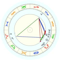 Michael Curry - natal chart (noon, no houses)