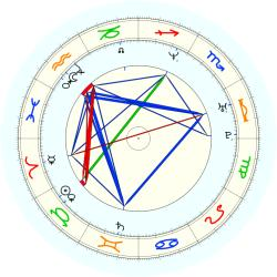 Mark  (1973) Davis - natal chart (noon, no houses)