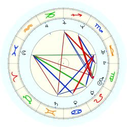 Tony Dumas - natal chart (noon, no houses)
