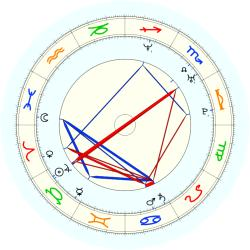 Tim Duncan - natal chart (noon, no houses)