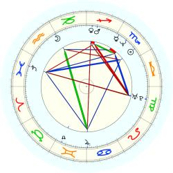 Blue Edwards - natal chart (noon, no houses)