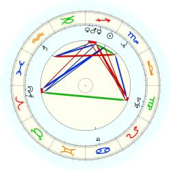 Mario Elie - natal chart (noon, no houses)