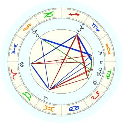 Anthony Goldwire - natal chart (noon, no houses)