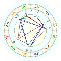Paul Grant - natal chart (noon, no houses)